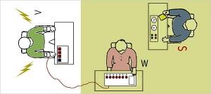 Schéma Milgramova experimentu. Učitel (W), žák (V), experimentáror – vedoucí pokusu (S).