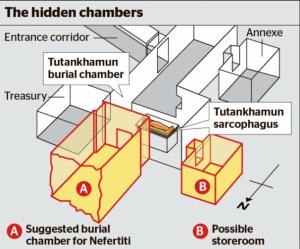 Nákres Tutanchamonovy hrobky s dosud utajenými místnostmi. Co asi skrývají?