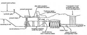 Na obrázku je zachycena představa o tom, kde by se mohly nacházet tajné prostory pod Sfingou.