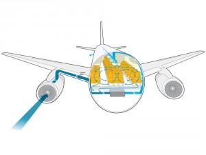 Infografika ukazuje jak přesně funguje větrání v letadle, čerství vzduch nabraný zvenčí se točí v trupu pomocí série klimatizačních jednotek a přívodů.
