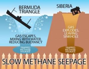 Podobně jako mohou ložiska metanu nechat v zemi obří propasti, v moři naředí plyn vodu tak, že přestane nadnášet a loď se propadne pod hladinu.