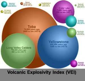 Takzvaný VEI index určuje velikost rizika u jednotlivých světových supervulkánů, největší riziko určuje číslice 8.