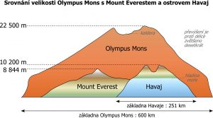 Atmosféra je při vrcholu natolik řídká (s tlakem asi 72 pascalů, na vrcholu Everestu je pro srovnání 32 000 pascalů).